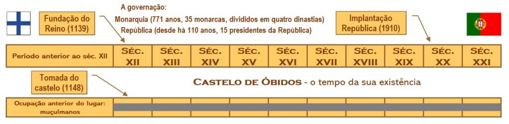 Castelo-de-Óbidos-tempo-de-existência-1